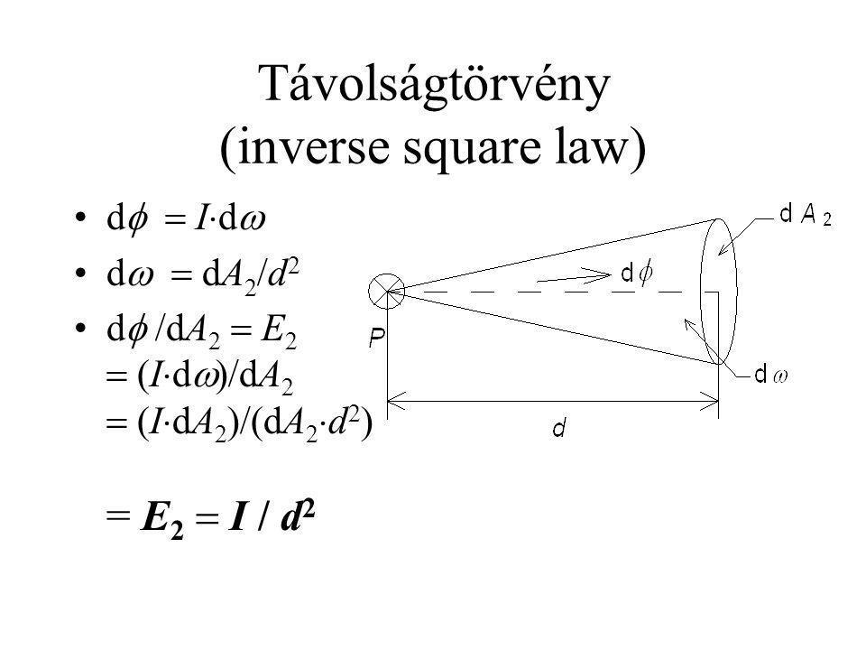 Távolságtörvény (inverse square law)