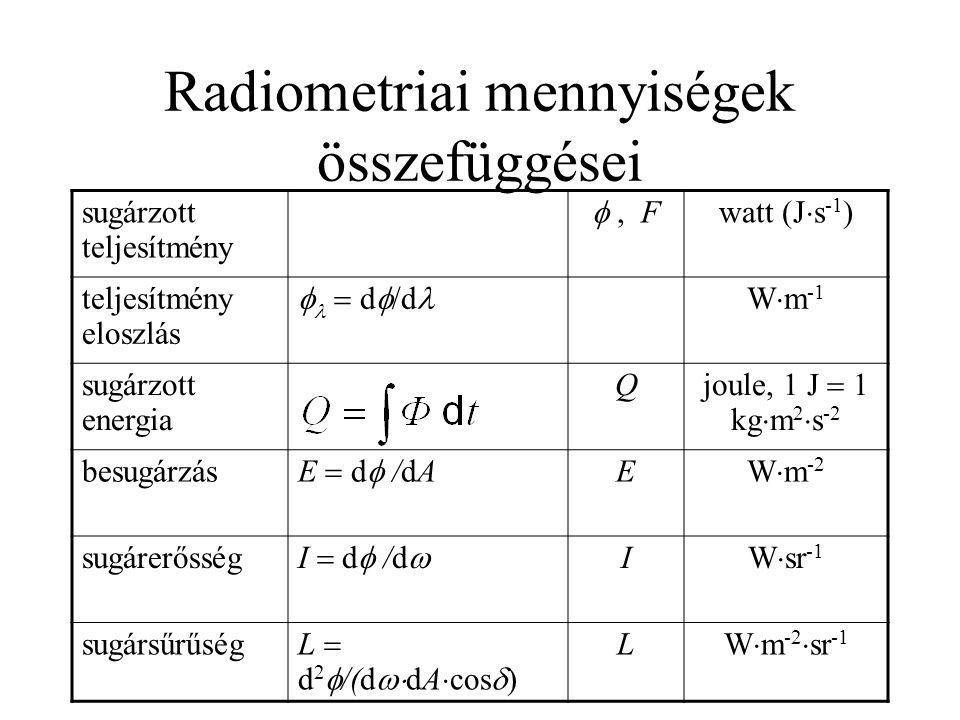 Radiometriai mennyiségek összefüggései