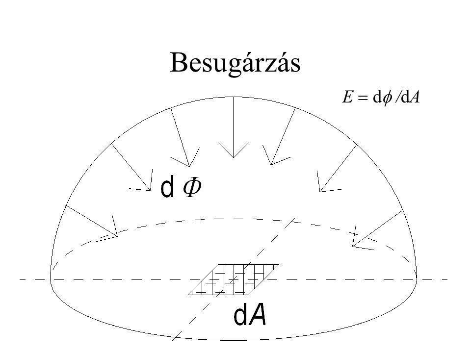 Besugárzás E  d /dA