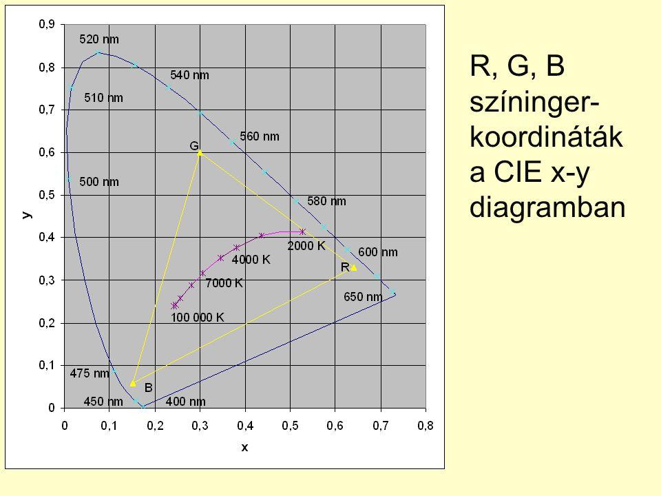 R, G, B színinger-koordináták a CIE x-y diagramban