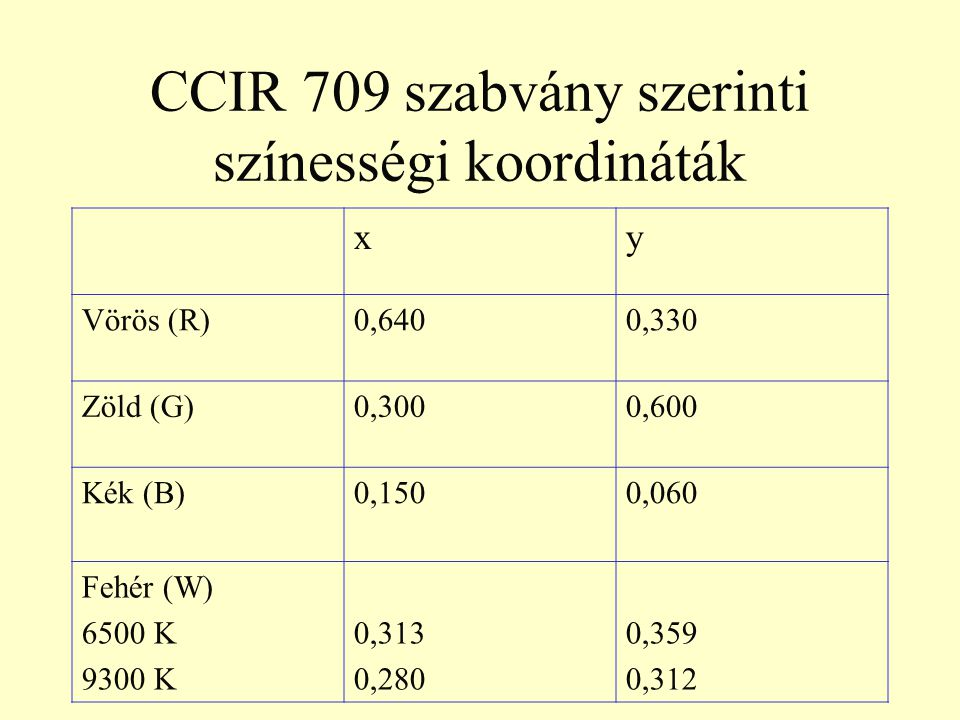 CCIR 709 szabvány szerinti színességi koordináták