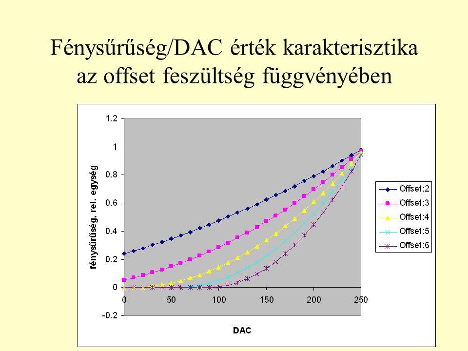 Fénysűrűség/DAC érték karakterisztika az offset feszültség függvényében