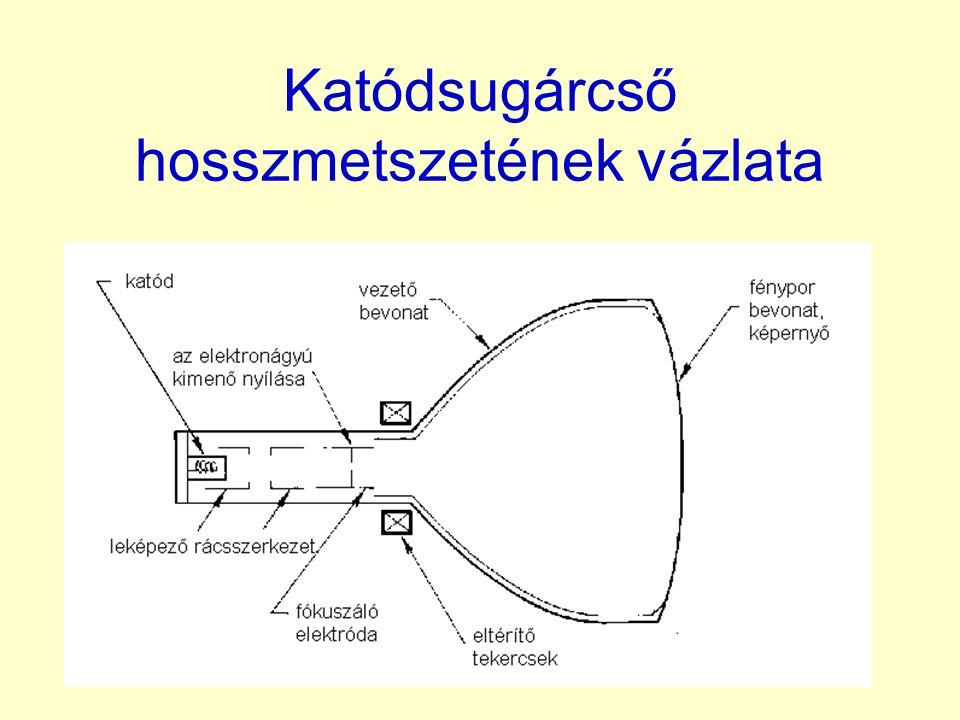 Katódsugárcső hosszmetszetének vázlata