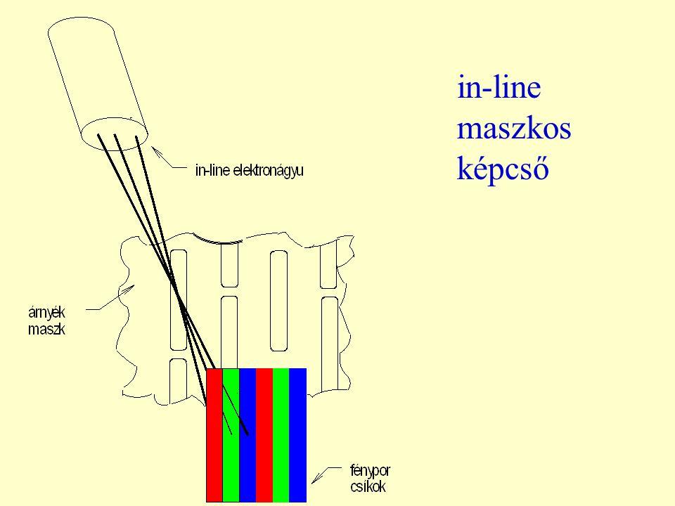 in-line maszkos képcső