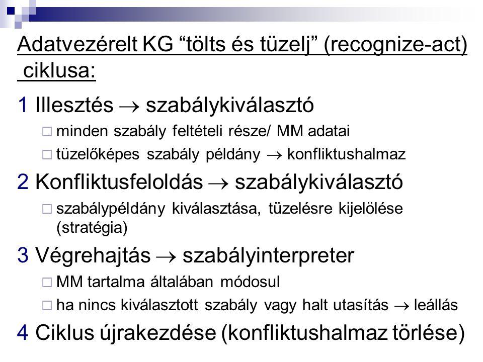 Adatvezérelt KG tölts és tüzelj (recognize-act) ciklusa: