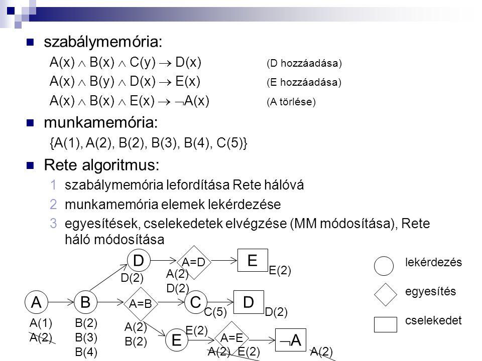 szabálymemória: munkamemória: Rete algoritmus: D E A B C D E A