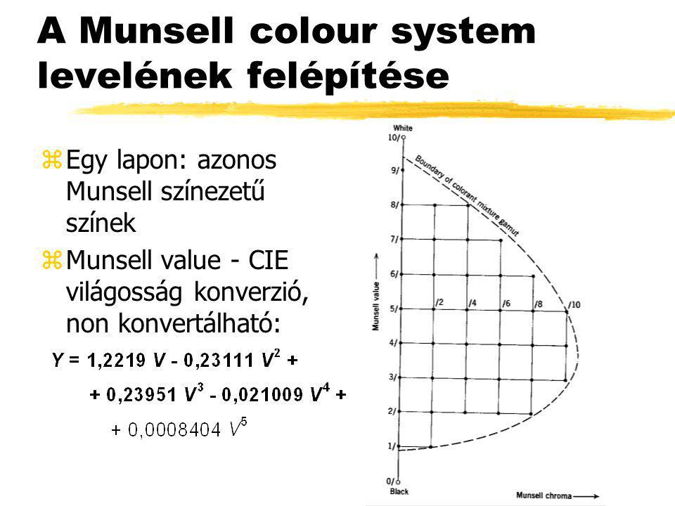 A Munsell colour system levelének felépítése