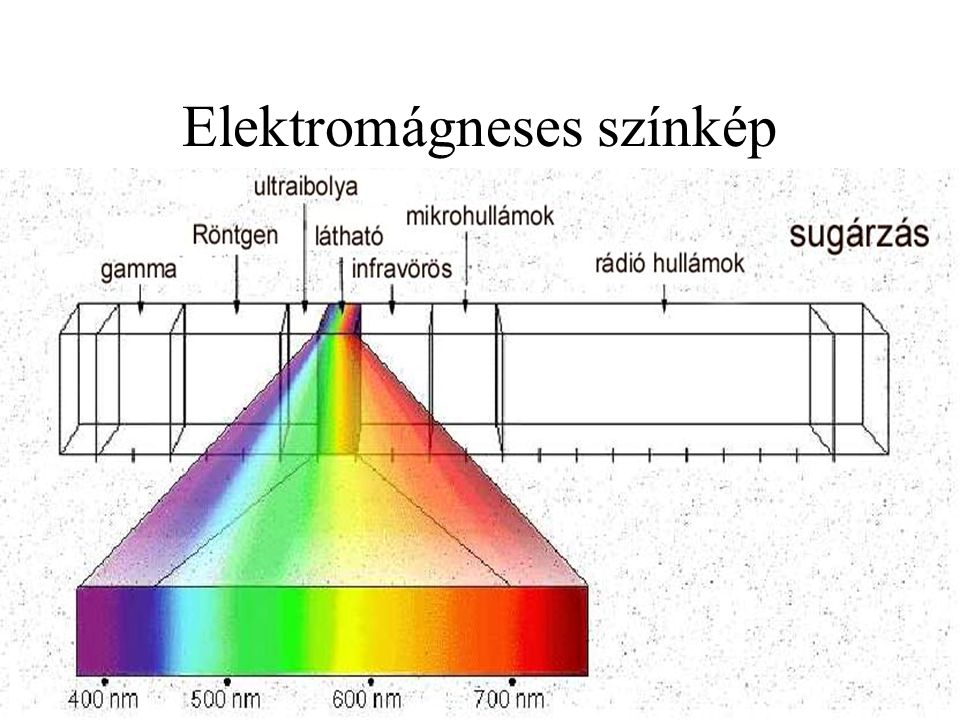 Elektromágneses színkép