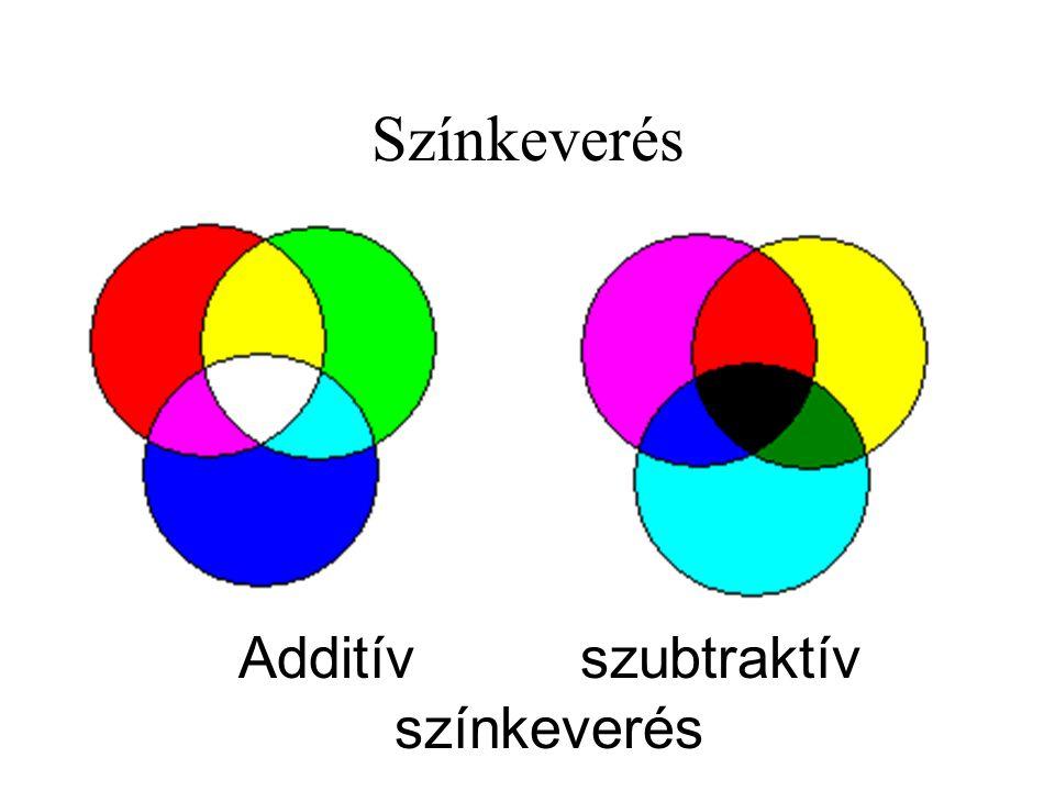 Additív szubtraktív színkeverés