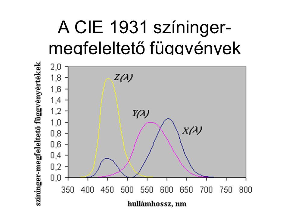 A CIE 1931 színinger-megfeleltető függvények