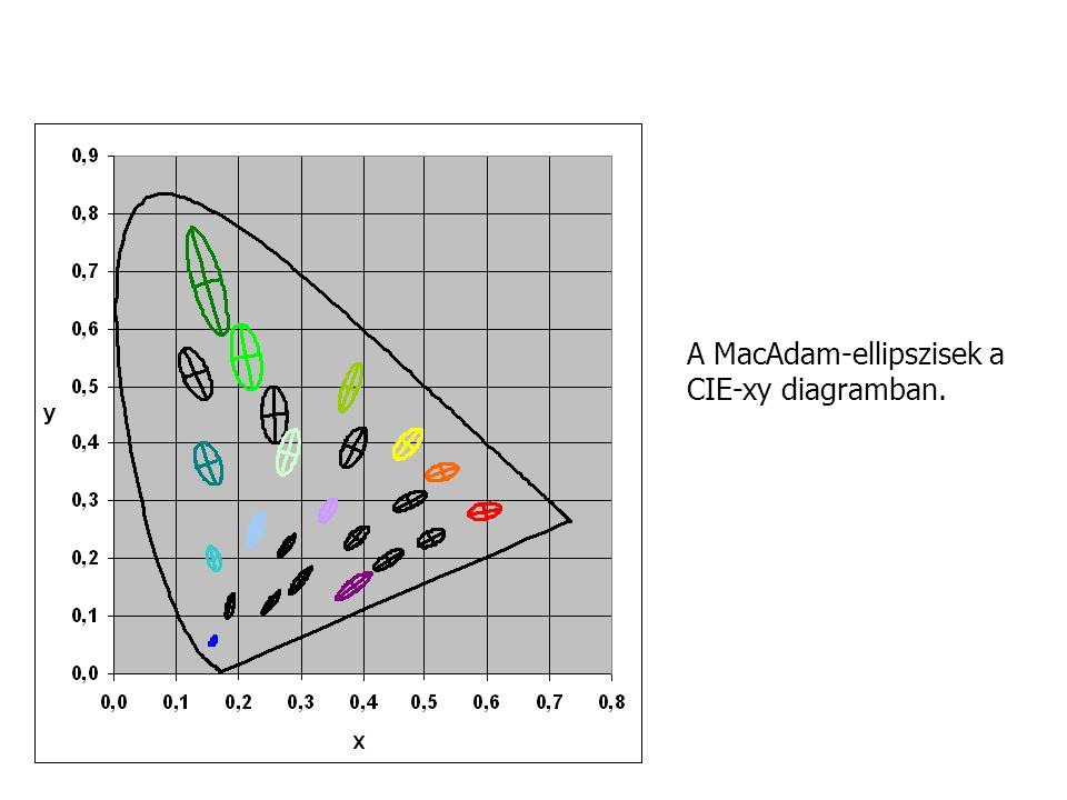 A MacAdam-ellipszisek a CIE-xy diagramban.