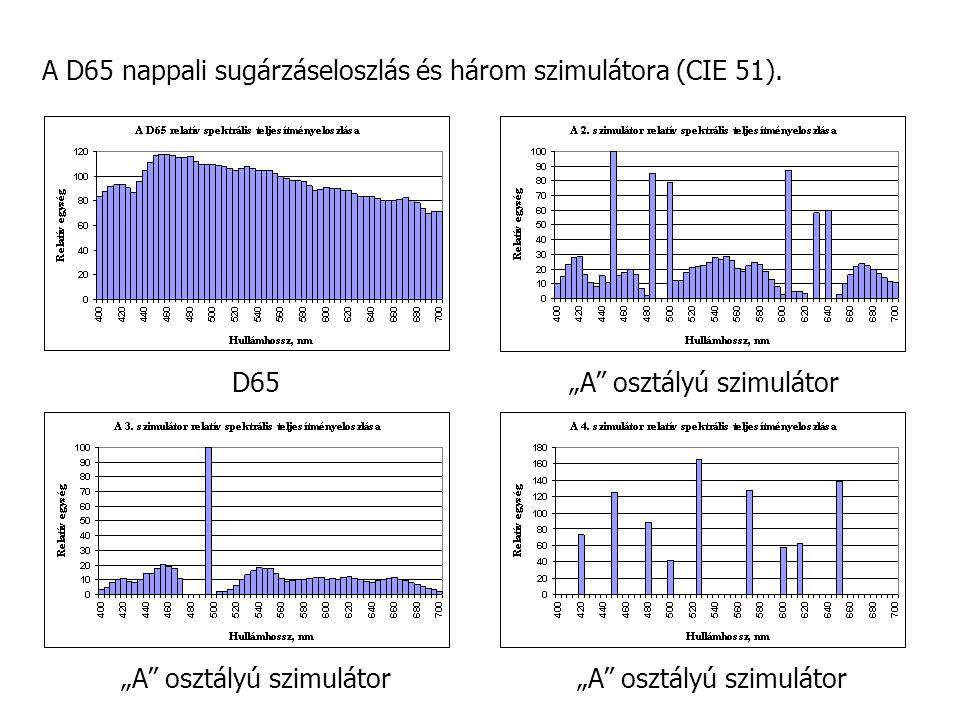A D65 nappali sugárzáseloszlás és három szimulátora (CIE 51).