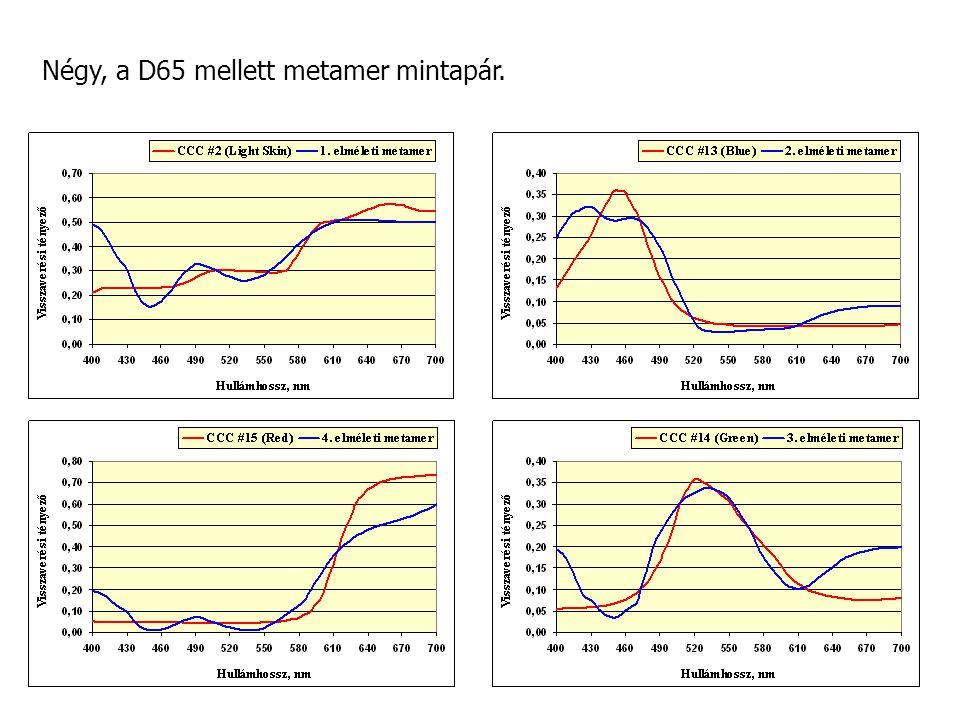 Négy, a D65 mellett metamer mintapár.