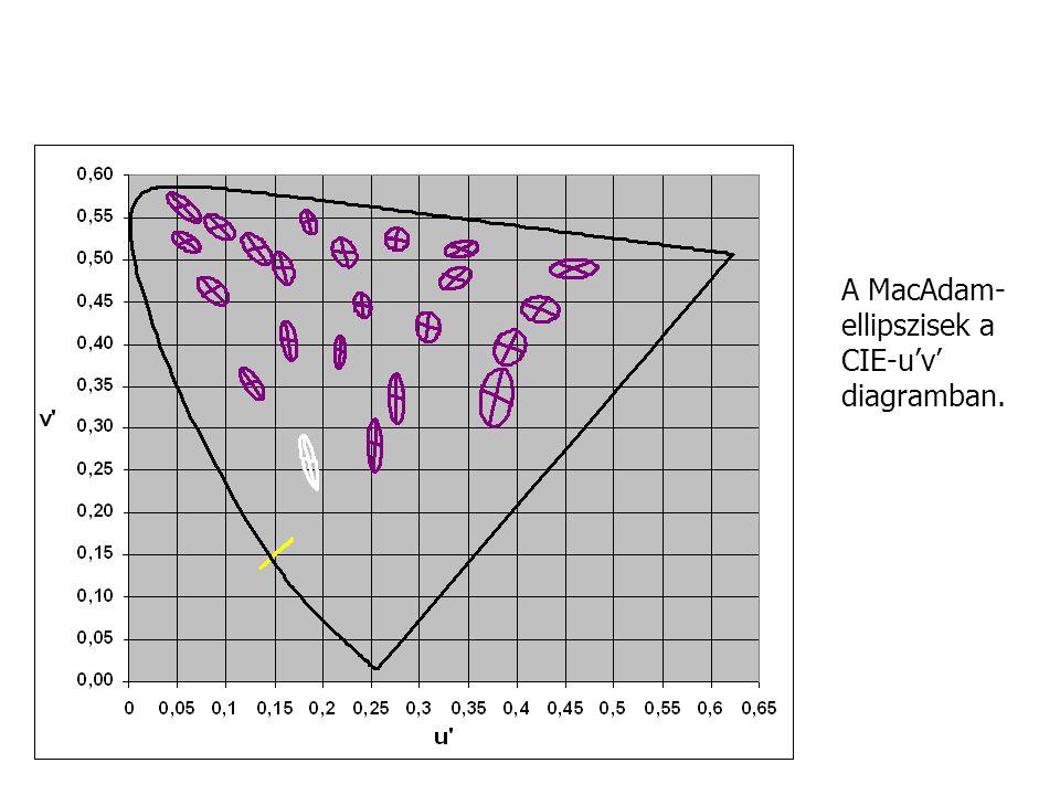 A MacAdam- ellipszisek a CIE-u'v' diagramban.