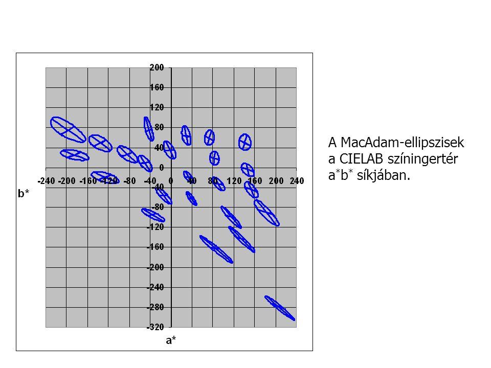 A MacAdam-ellipszisek a CIELAB színingertér a*b* síkjában.