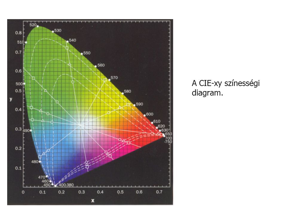 A CIE-xy színességi diagram.