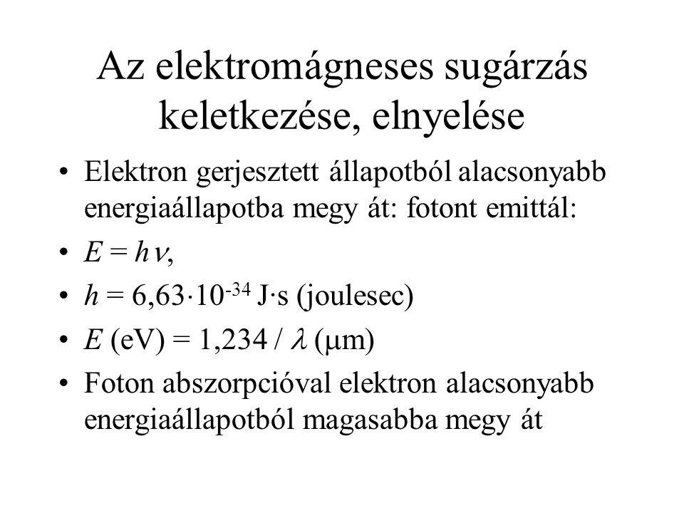 Az elektromágneses sugárzás keletkezése, elnyelése