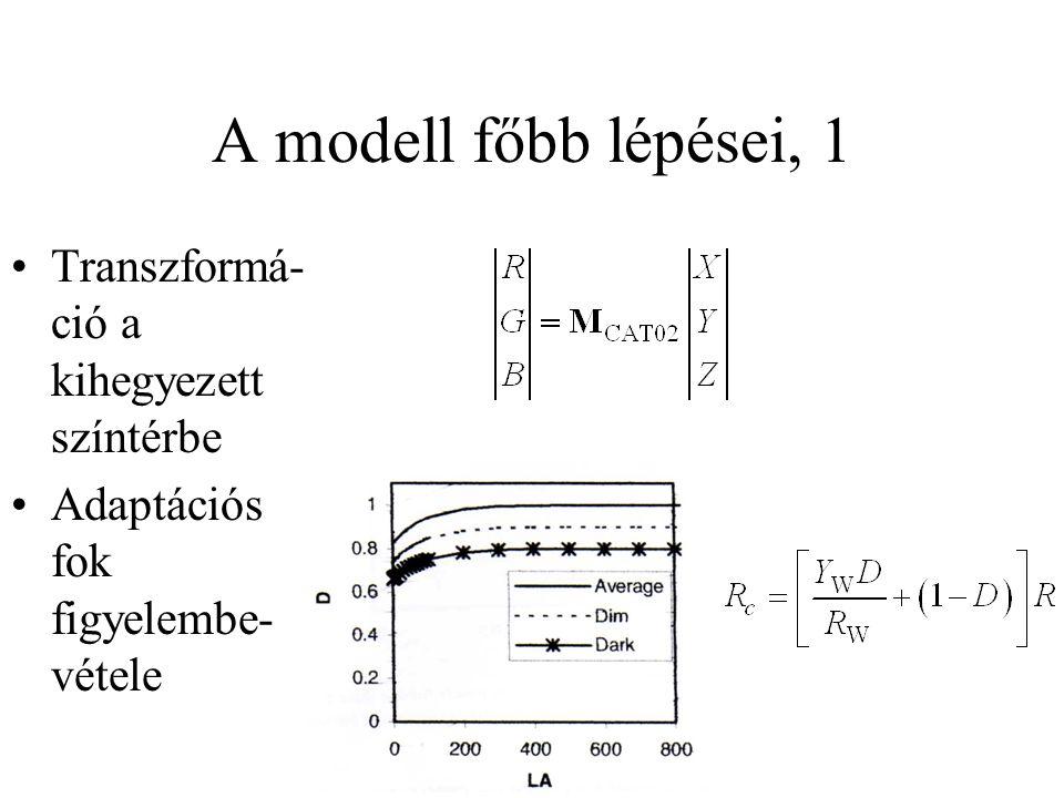 A modell főbb lépései, 1 Transzformá-ció a kihegyezett színtérbe