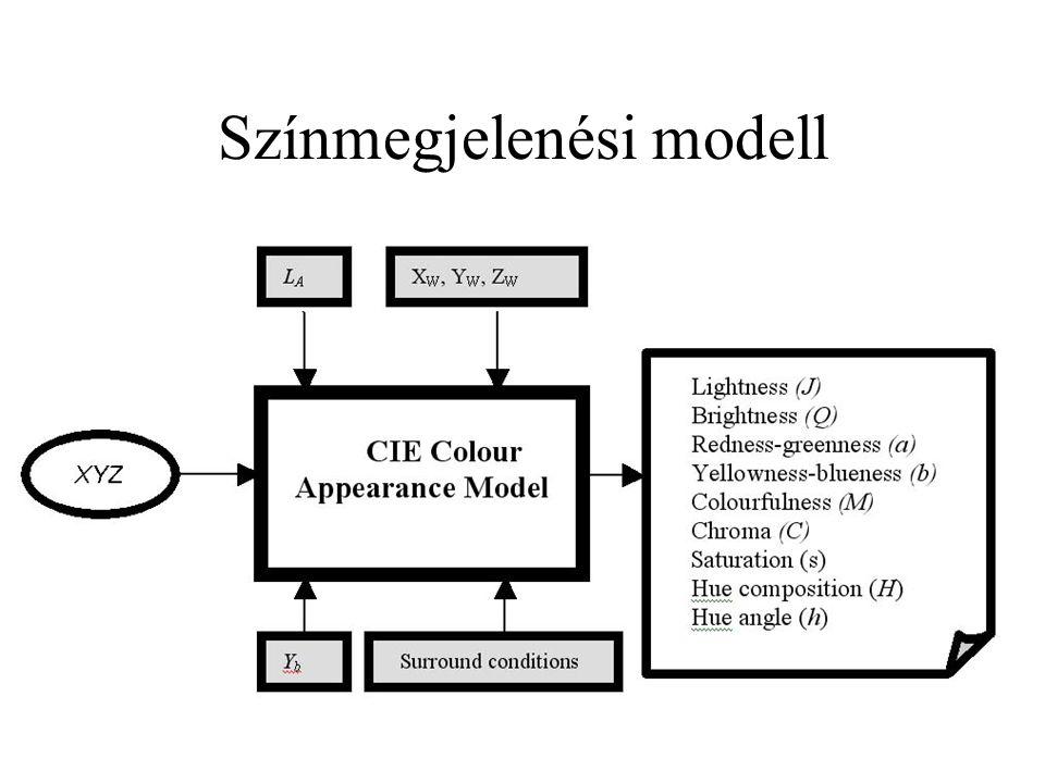 Színmegjelenési modell