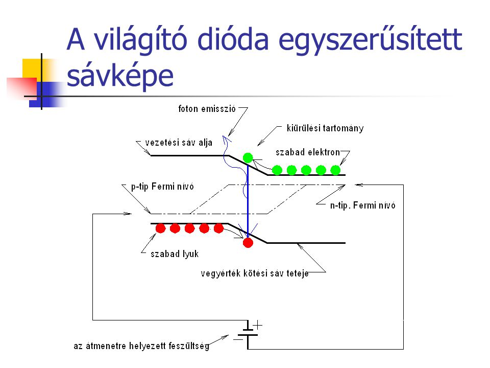 A világító dióda egyszerűsített sávképe