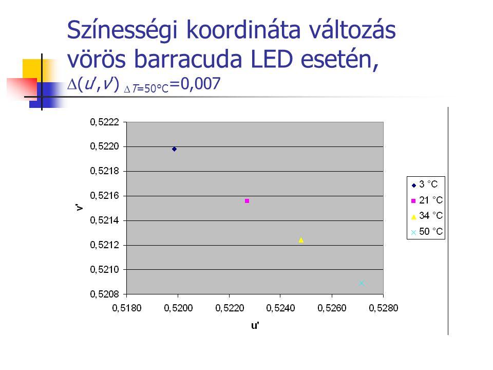 Színességi koordináta változás vörös barracuda LED esetén, (u',v') T=50°C=0,007