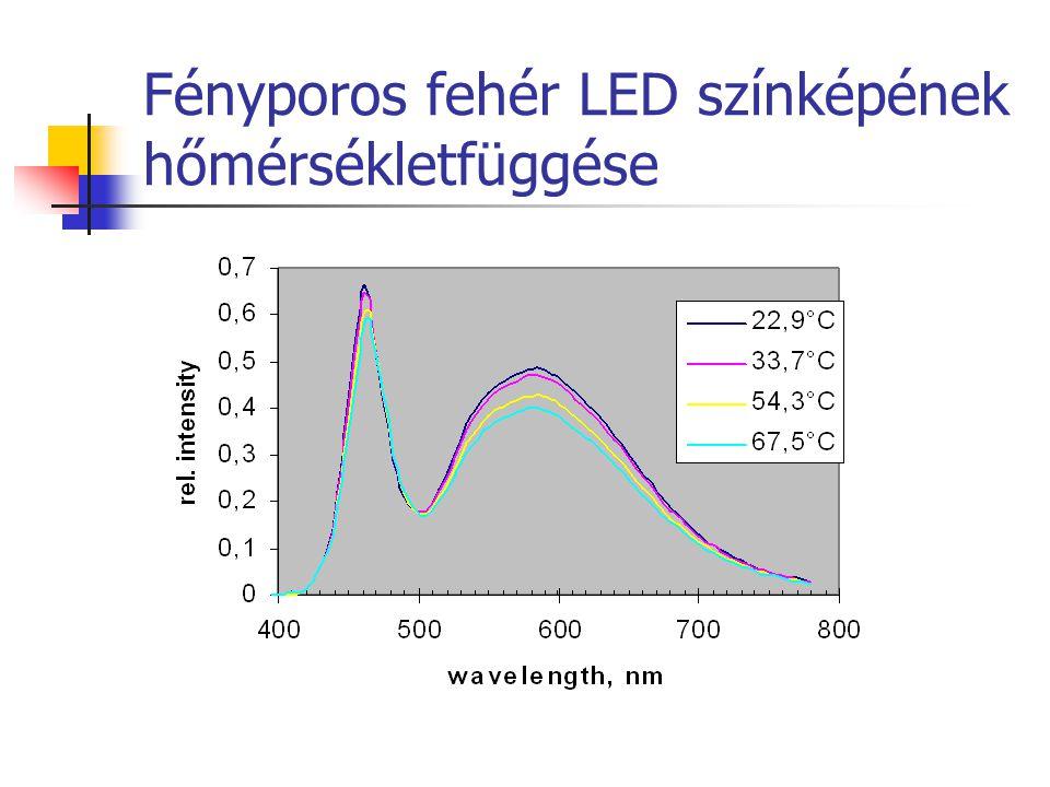 Fényporos fehér LED színképének hőmérsékletfüggése