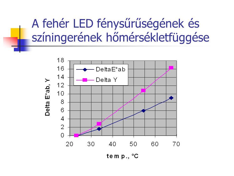 A fehér LED fénysűrűségének és színingerének hőmérsékletfüggése