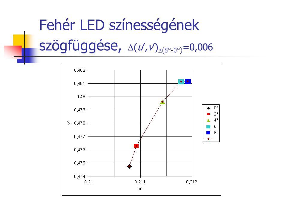 Fehér LED színességének szögfüggése, (u',v')(8°-0°)=0,006