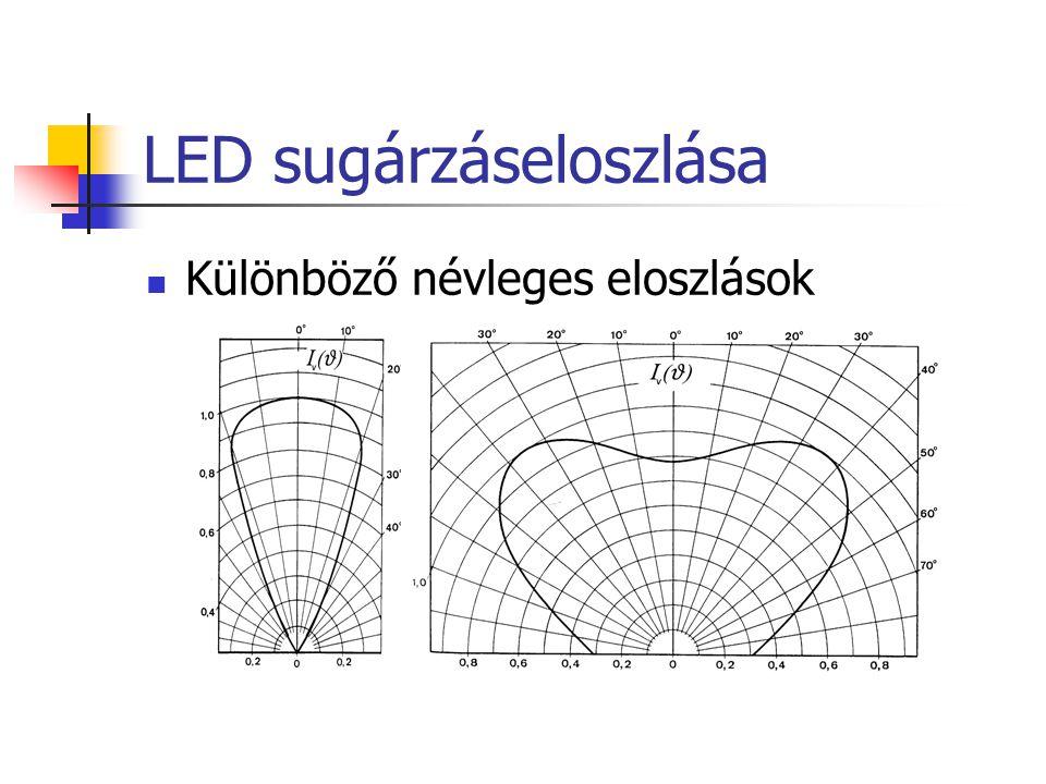 LED sugárzáseloszlása