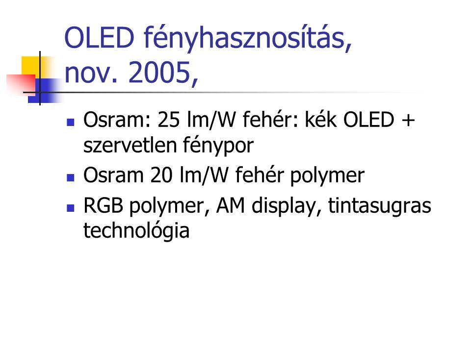 OLED fényhasznosítás, nov. 2005,