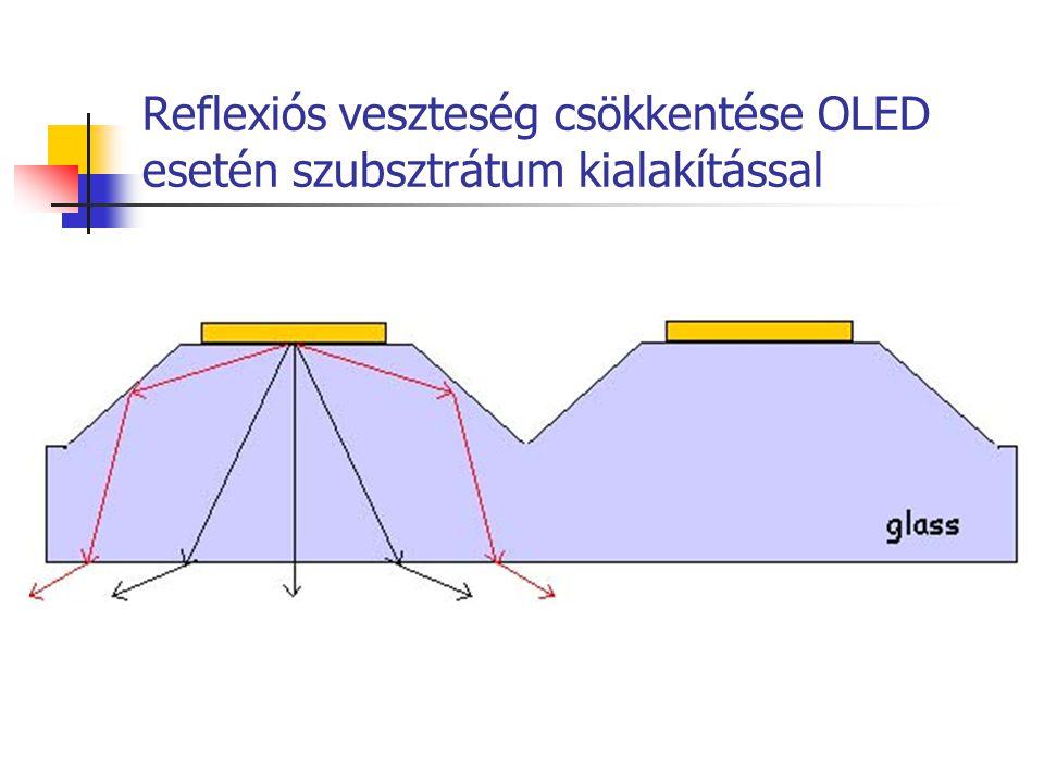 Reflexiós veszteség csökkentése OLED esetén szubsztrátum kialakítással