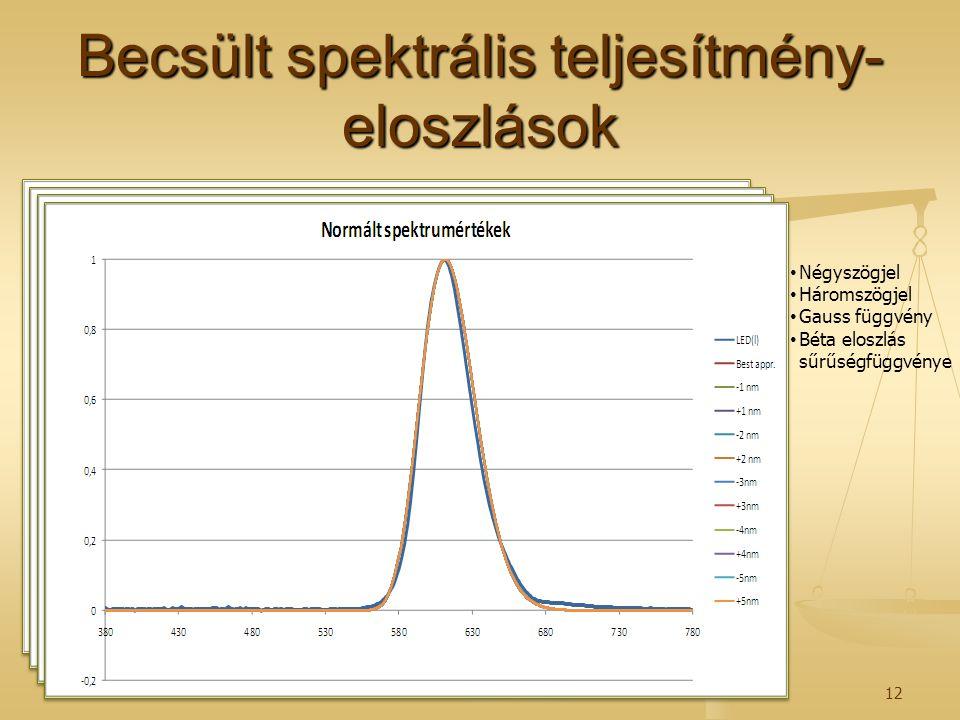 Becsült spektrális teljesítmény-eloszlások
