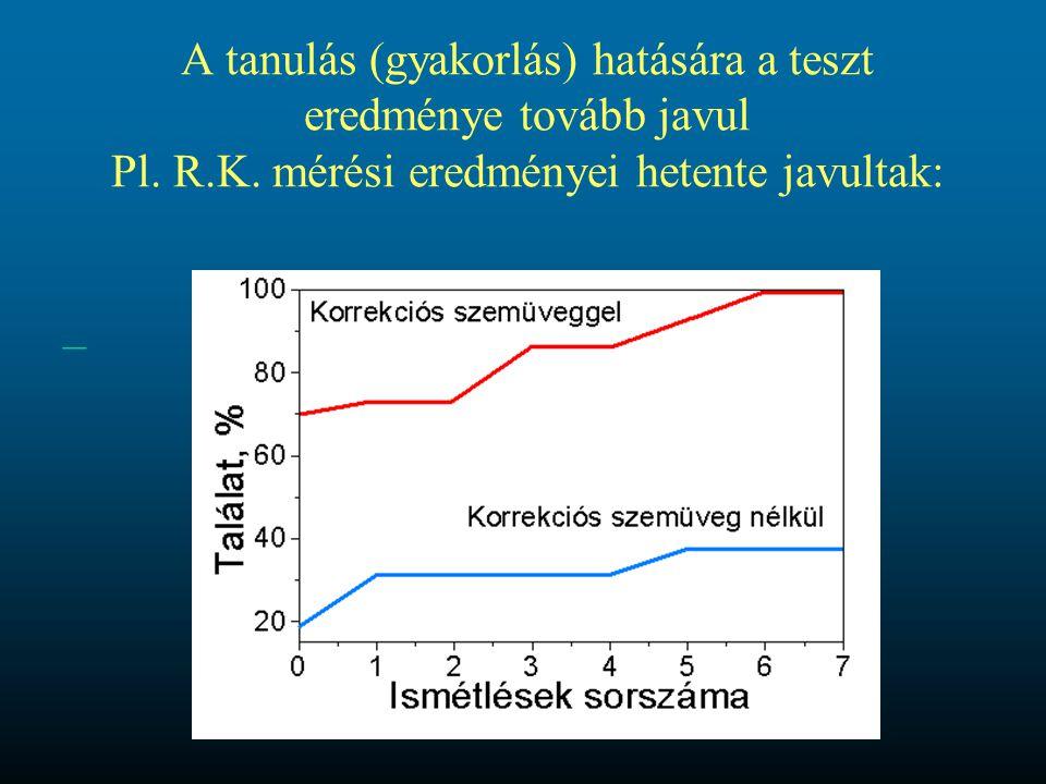 A tanulás (gyakorlás) hatására a teszt eredménye tovább javul Pl. R. K