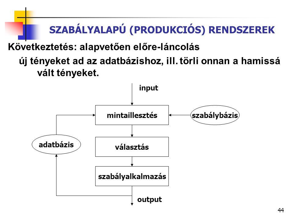 SZABÁLYALAPÚ (PRODUKCIÓS) RENDSZEREK