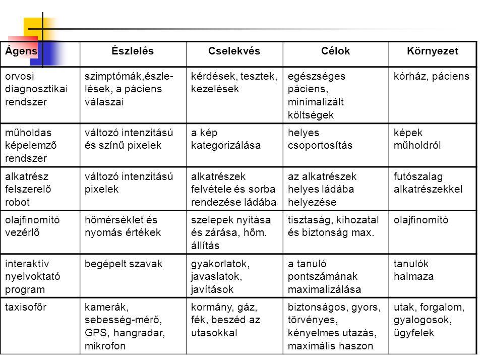 Ágens Észlelés. Cselekvés. Célok. Környezet. orvosi diagnosztikai rendszer. szimptómák,észle-lések, a páciens válaszai.