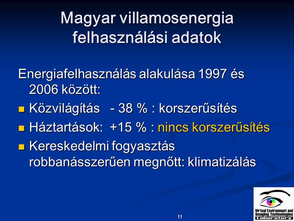 Magyar villamosenergia felhasználási adatok