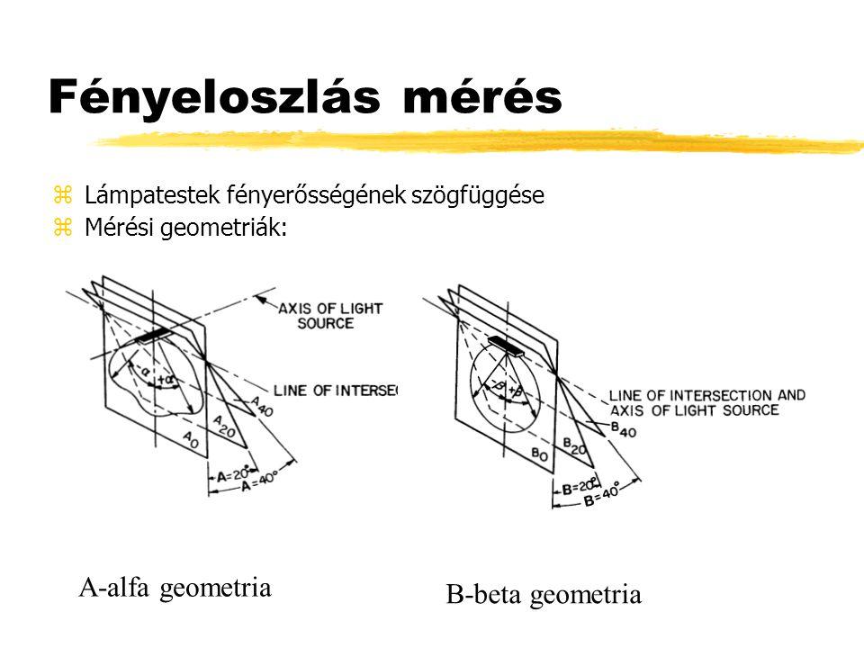 Fényeloszlás mérés A-alfa geometria B-beta geometria