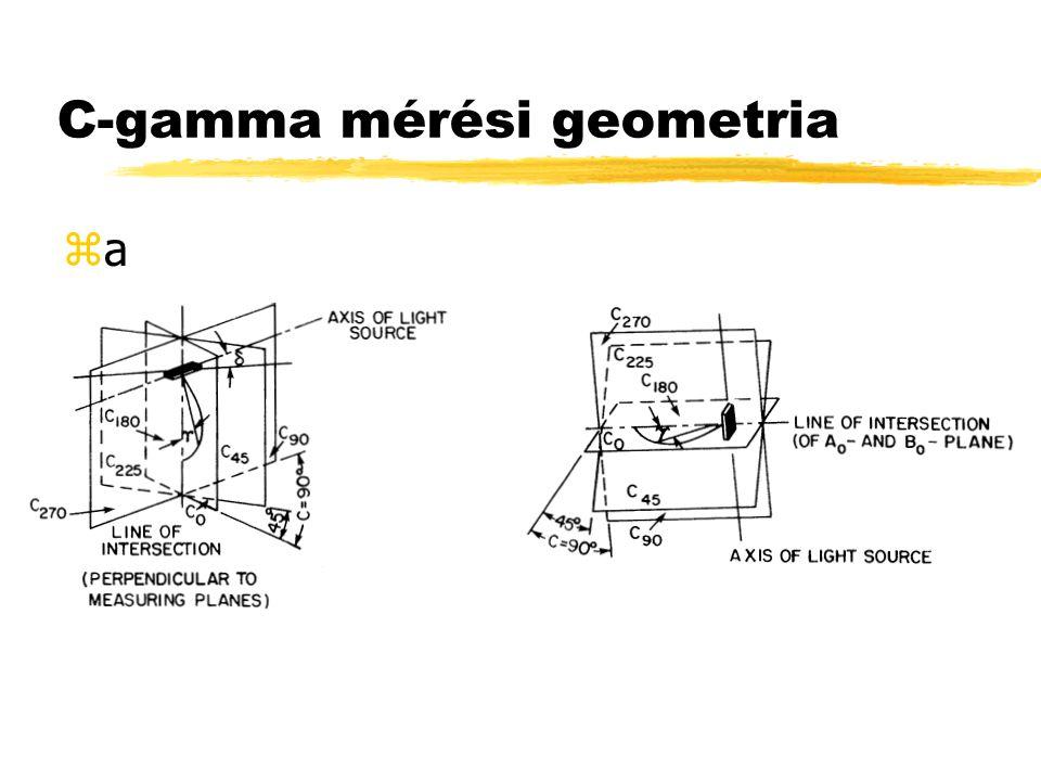 C-gamma mérési geometria