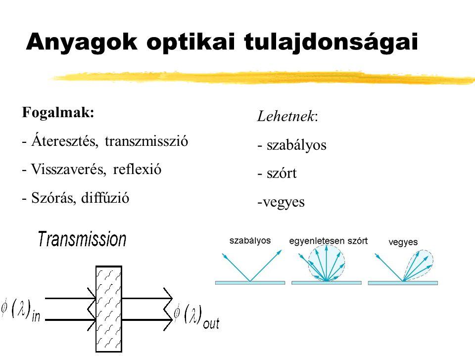 Anyagok optikai tulajdonságai