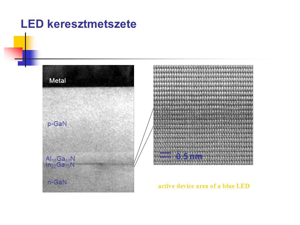 LED keresztmetszete 0.5 nm Metal p-GaN Al15Ga85N In22Ga78N n-GaN