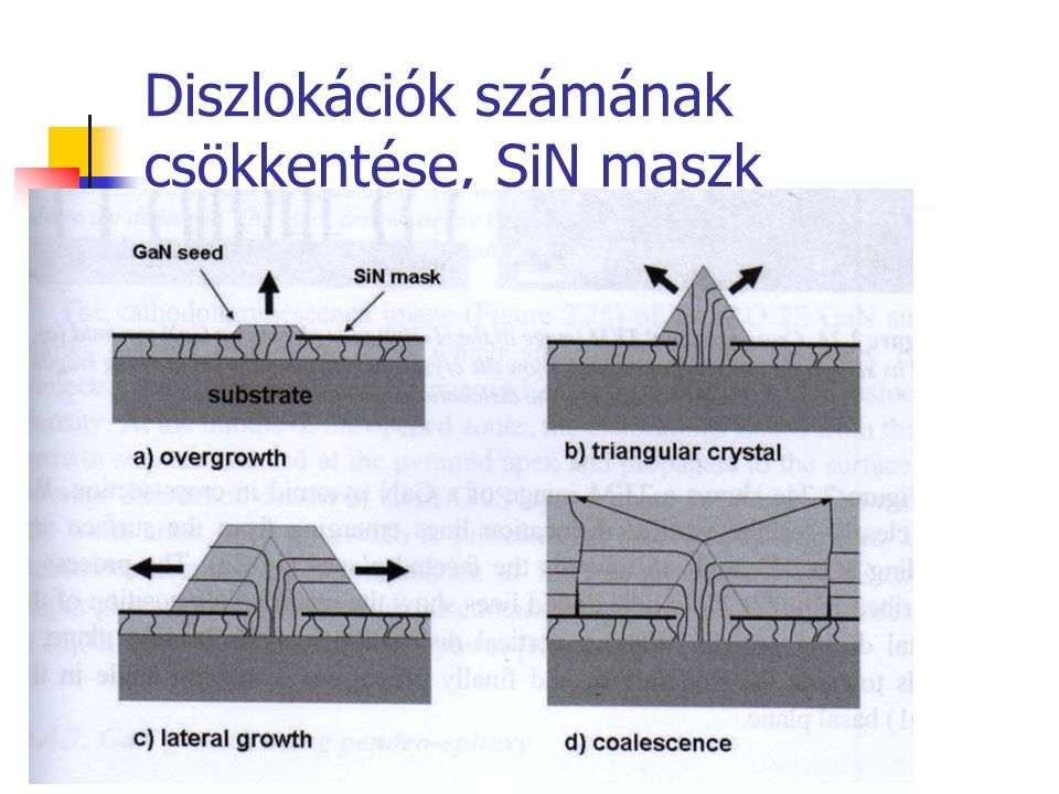 Diszlokációk számának csökkentése, SiN maszk