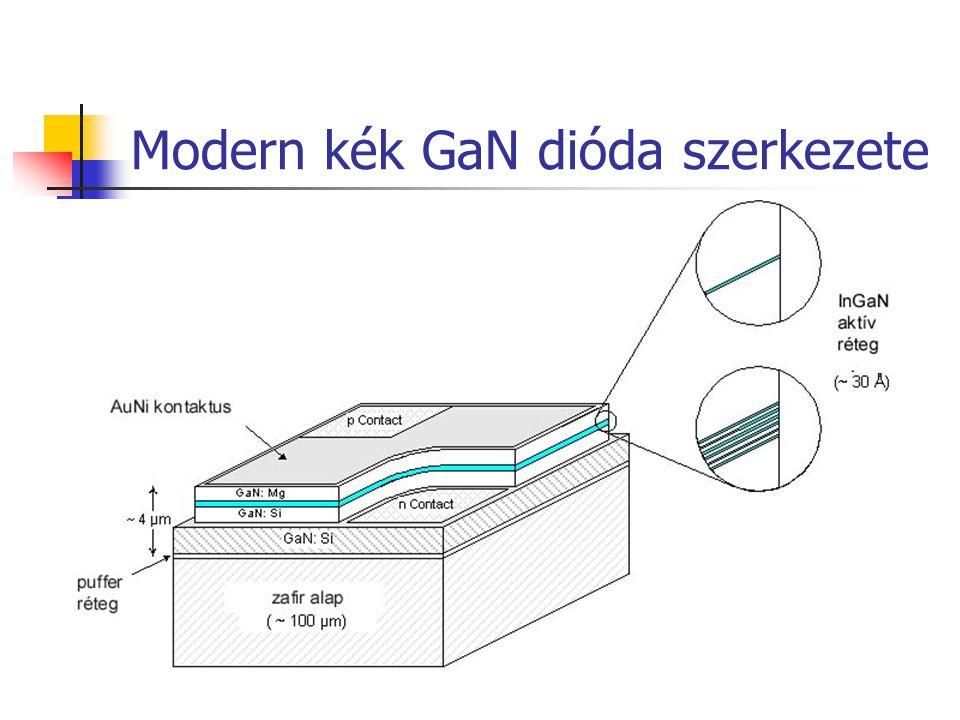 Modern kék GaN dióda szerkezete