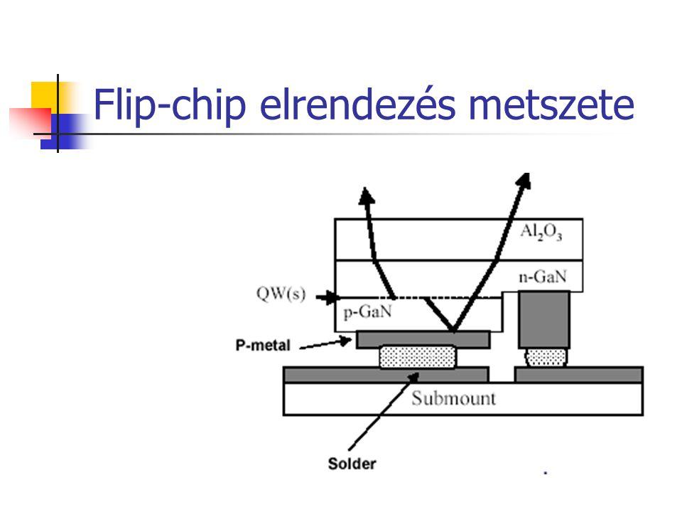 Flip-chip elrendezés metszete