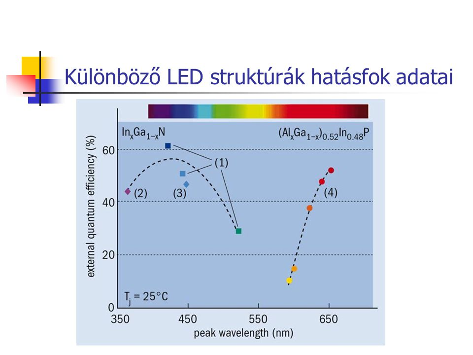 Különböző LED struktúrák hatásfok adatai