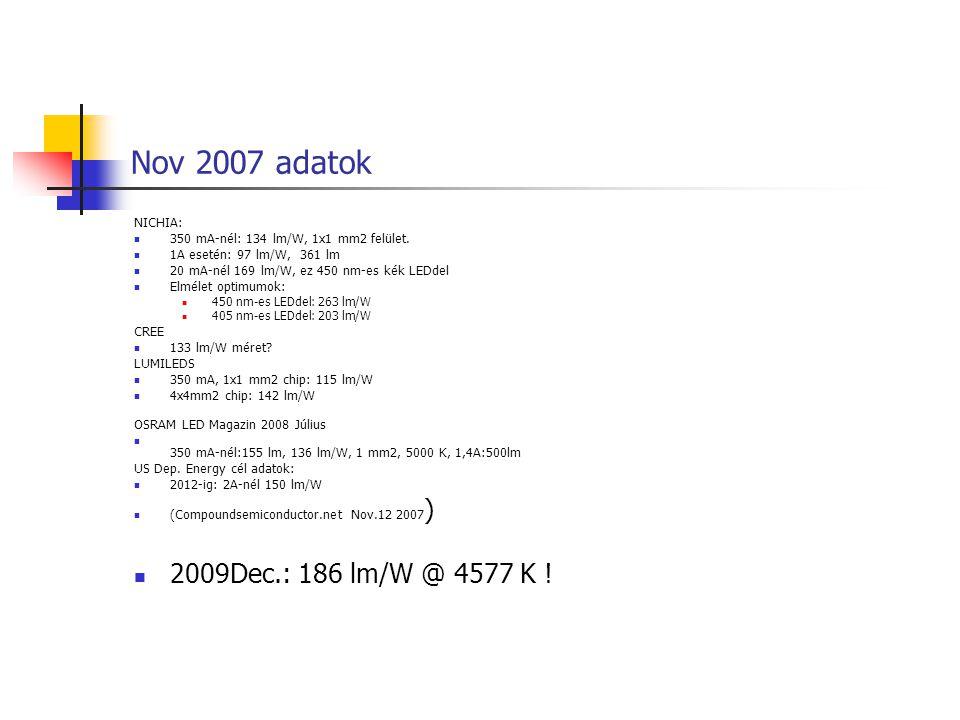 Nov 2007 adatok 2009Dec.: 186 lm/W @ 4577 K ! NICHIA: