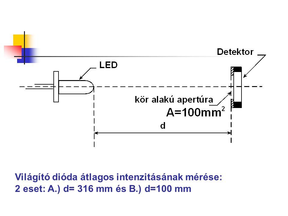Világító dióda átlagos intenzitásának mérése: 2 eset: A