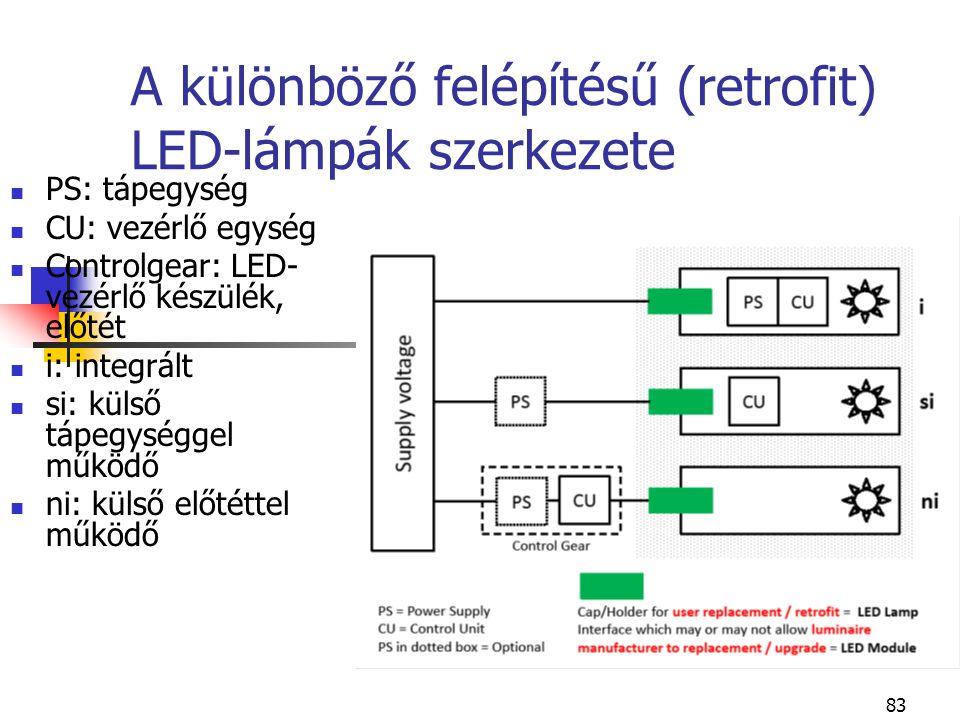 A különböző felépítésű (retrofit) LED-lámpák szerkezete