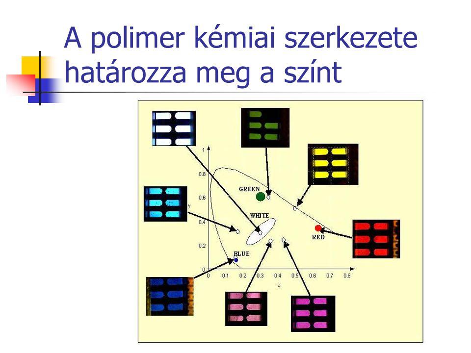 A polimer kémiai szerkezete határozza meg a színt