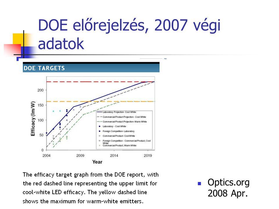 DOE előrejelzés, 2007 végi adatok