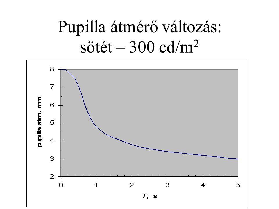 Pupilla átmérő változás: sötét – 300 cd/m2